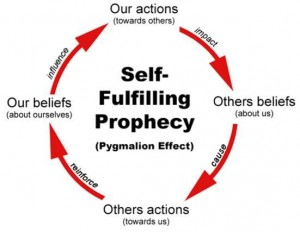 Self-Fulfilling Prophecy  credits: psychologytoday.com
